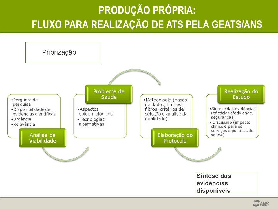 FLUXO PARA REALIZAÇÃO DE ATS PELA GEATS/ANS
