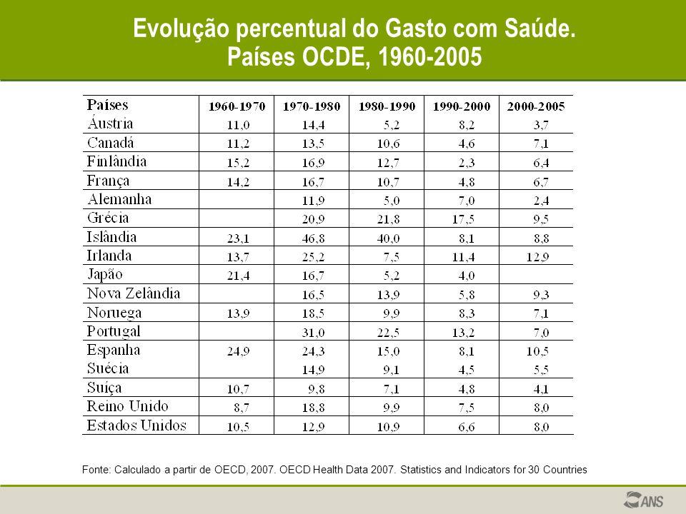 Evolução percentual do Gasto com Saúde. Países OCDE, 1960-2005