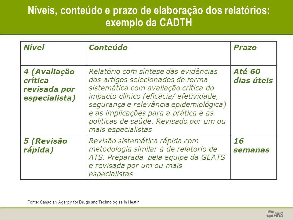 Níveis, conteúdo e prazo de elaboração dos relatórios: exemplo da CADTH