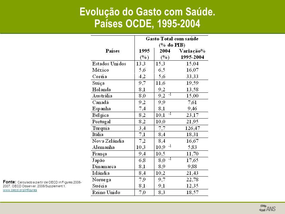 Evolução do Gasto com Saúde. Países OCDE, 1995-2004