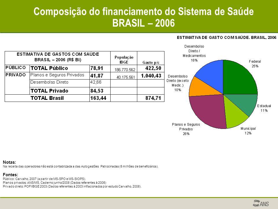 Composição do financiamento do Sistema de Saúde BRASIL – 2006