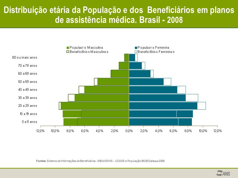 Distribuição etária da População e dos Beneficiários em planos de assistência médica. Brasil - 2008