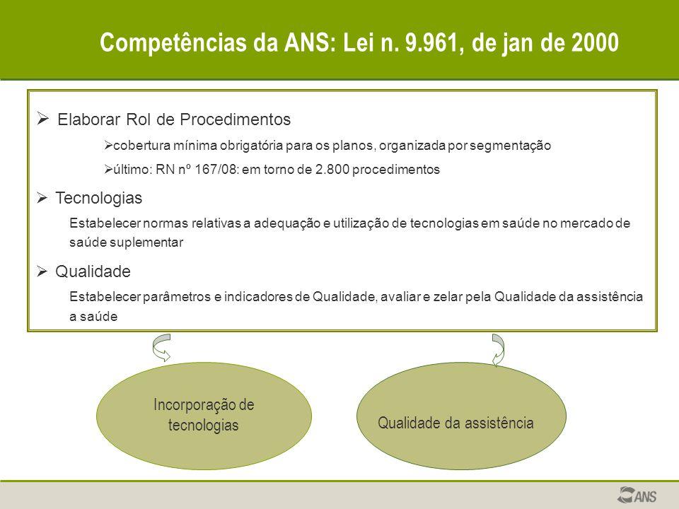 Competências da ANS: Lei n. 9.961, de jan de 2000