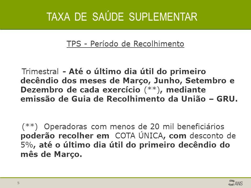 TPS - Período de Recolhimento