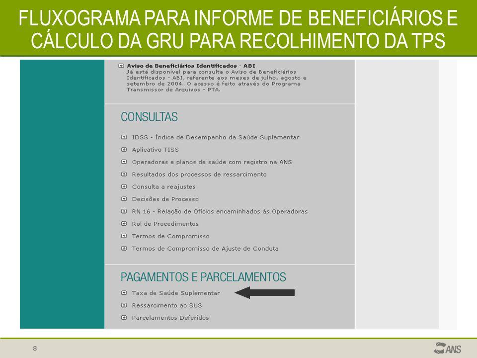 FLUXOGRAMA PARA INFORME DE BENEFICIÁRIOS E CÁLCULO DA GRU PARA RECOLHIMENTO DA TPS