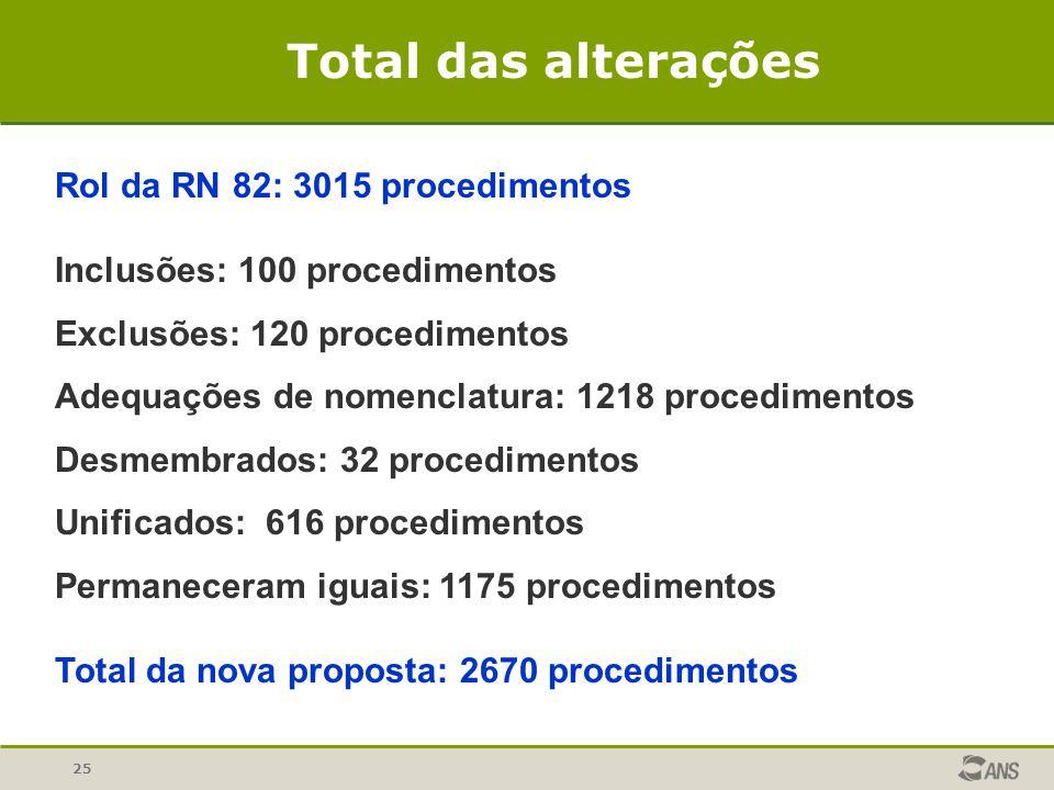 Total das alterações Rol da RN 82: 3015 procedimentos