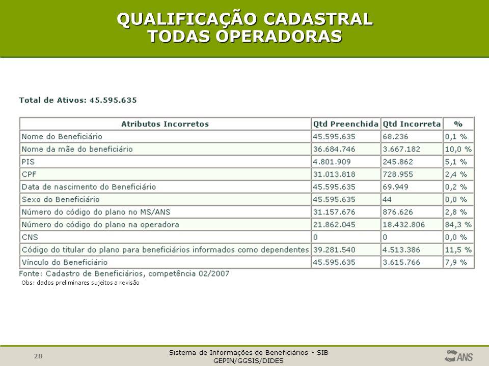 QUALIFICAÇÃO CADASTRAL TODAS OPERADORAS