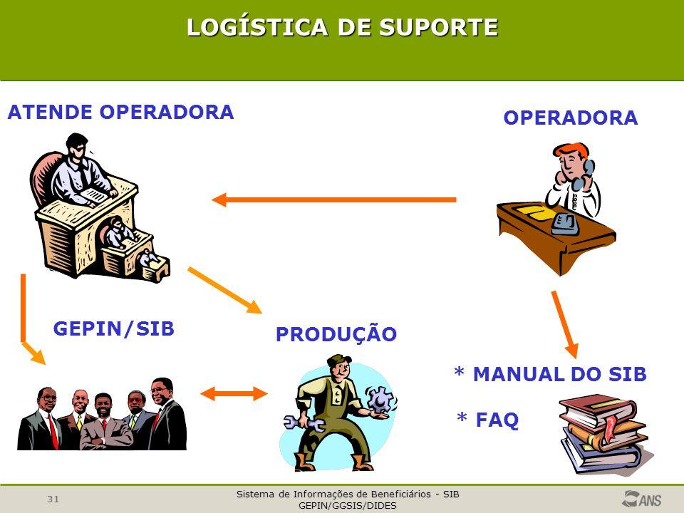 LOGÍSTICA DE SUPORTE ATENDE OPERADORA OPERADORA GEPIN/SIB PRODUÇÃO