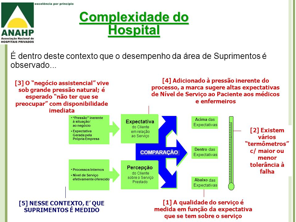 Complexidade do Hospital