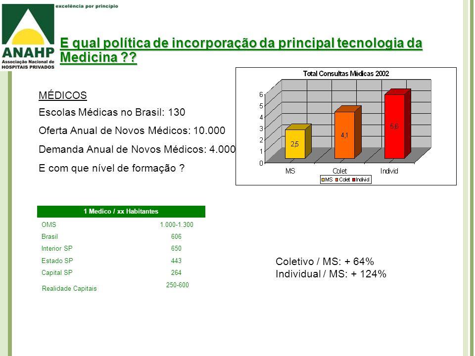 E qual política de incorporação da principal tecnologia da Medicina