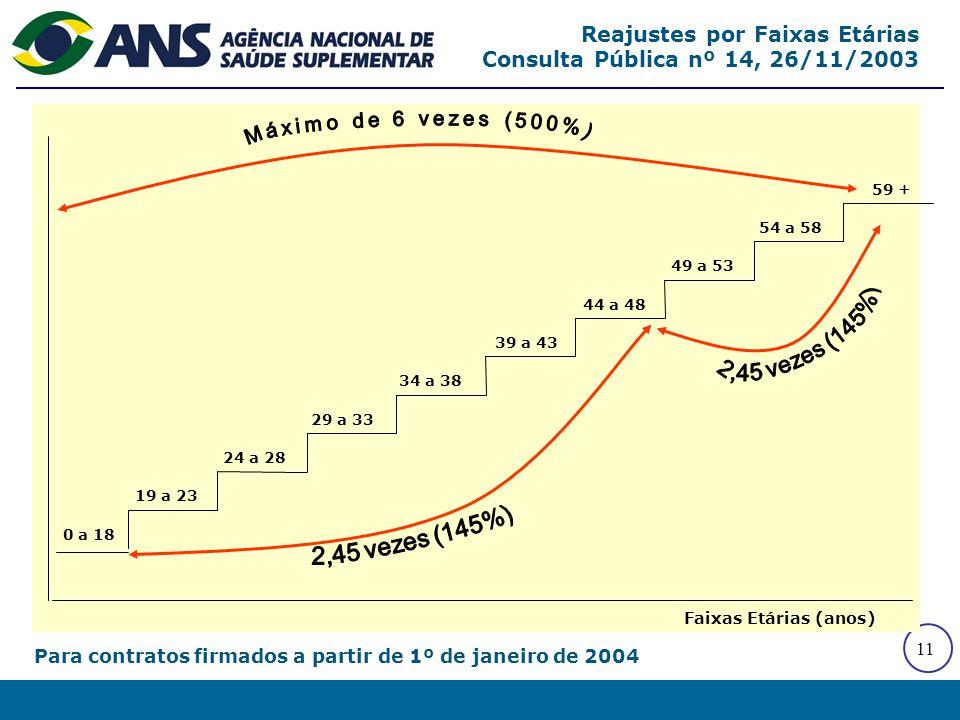 Reajustes por Faixas Etárias Consulta Pública nº 14, 26/11/2003