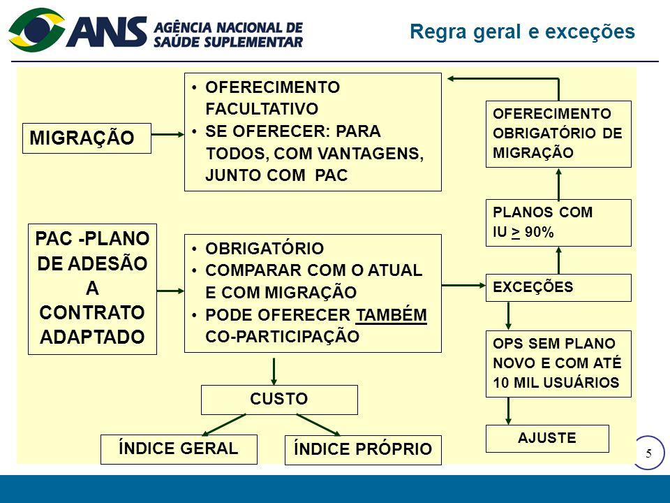 Plano de Adesão a Contrato Adaptado - PAC