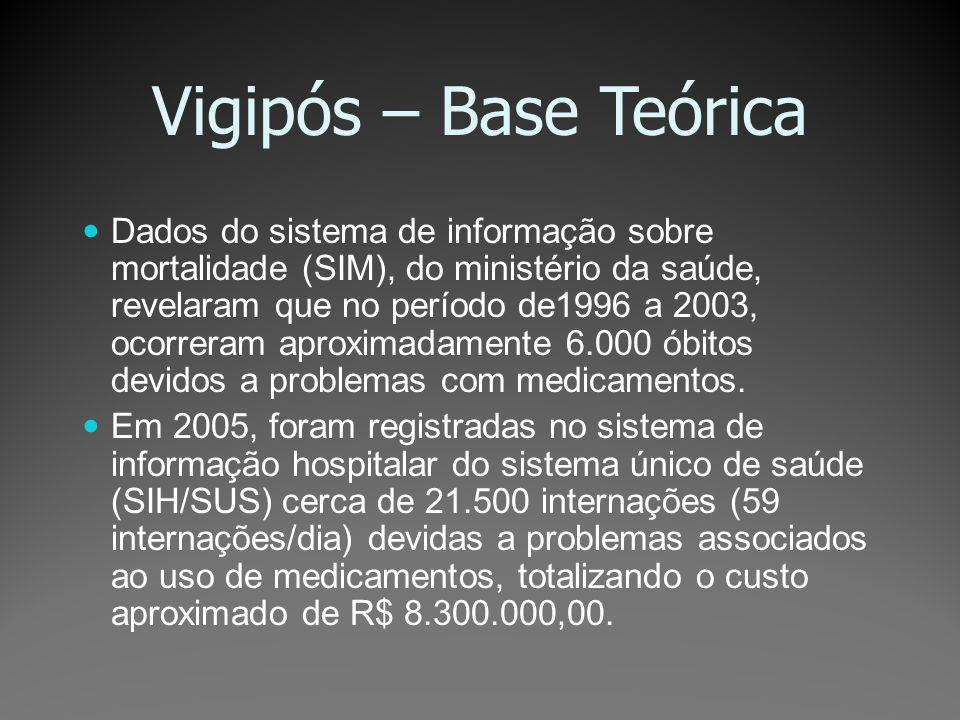 Vigipós – Base Teórica