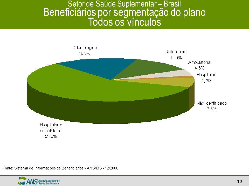Setor de Saúde Suplementar – Brasil Beneficiários por segmentação do plano Todos os vínculos