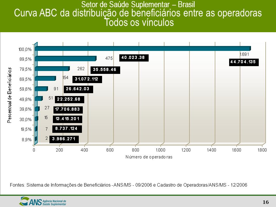 Curva ABC da distribuição de beneficiários entre as operadoras