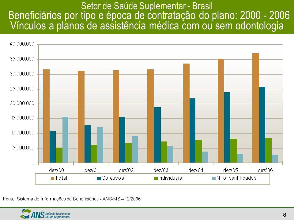 Setor de Saúde Suplementar - Brasil Beneficiários por tipo e época de contratação do plano: 2000 - 2006 Vínculos a planos de assistência médica com ou sem odontologia