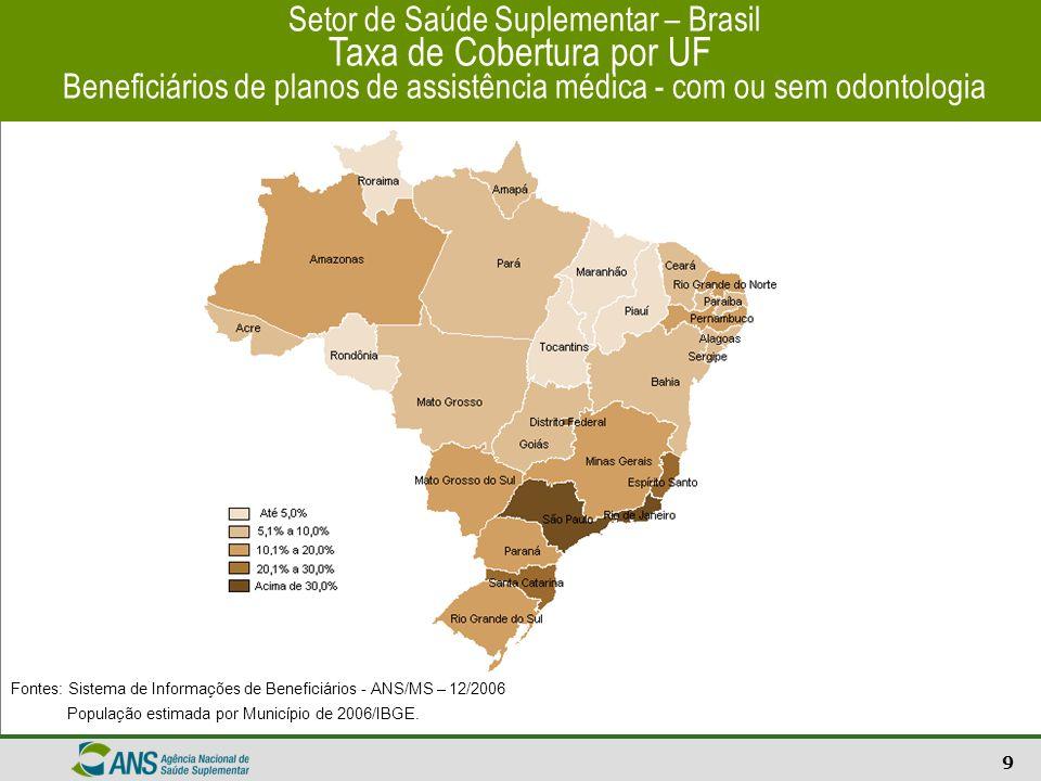 Setor de Saúde Suplementar – Brasil Taxa de Cobertura por UF Beneficiários de planos de assistência médica - com ou sem odontologia