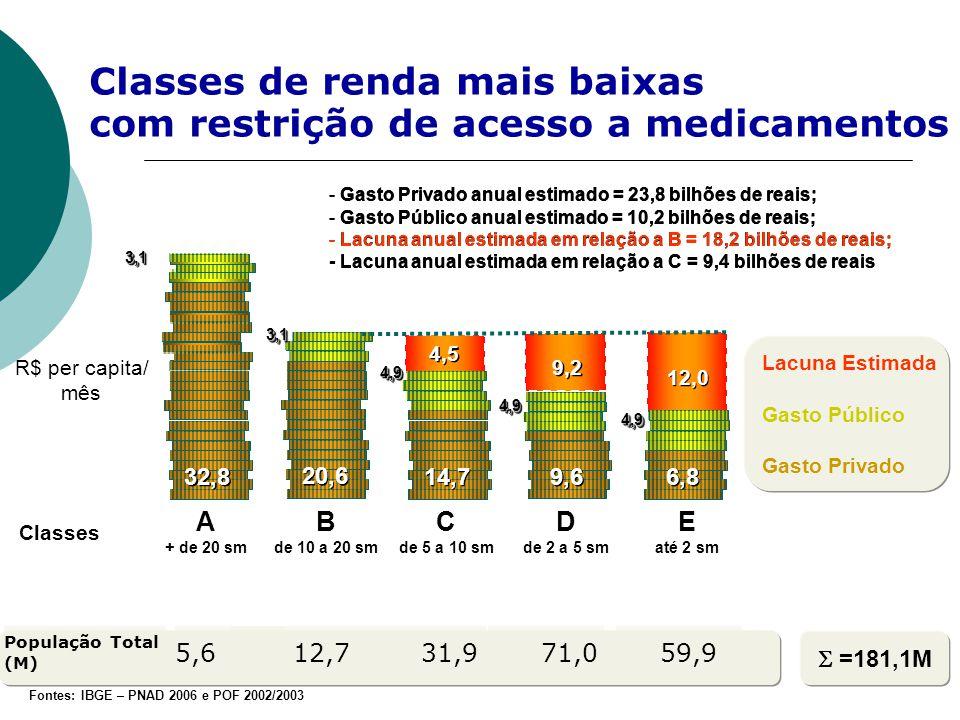 Classes de renda mais baixas com restrição de acesso a medicamentos