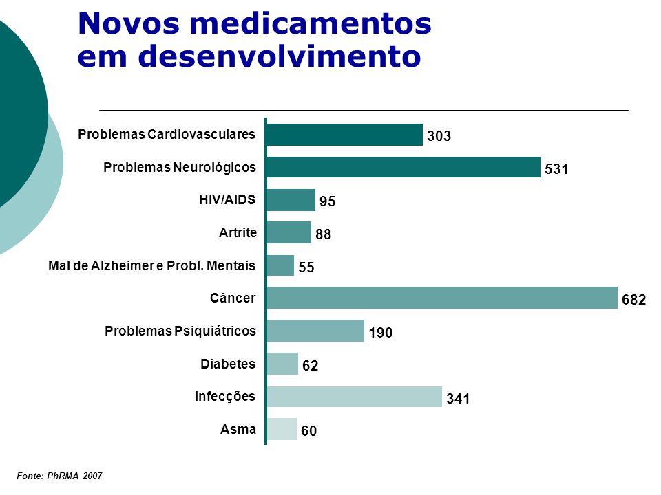 Novos medicamentos em desenvolvimento