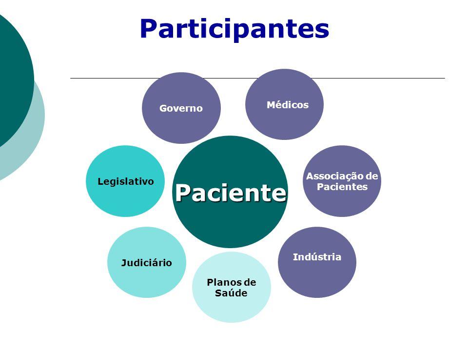 Participantes Paciente Médicos Governo Associação de Legislativo