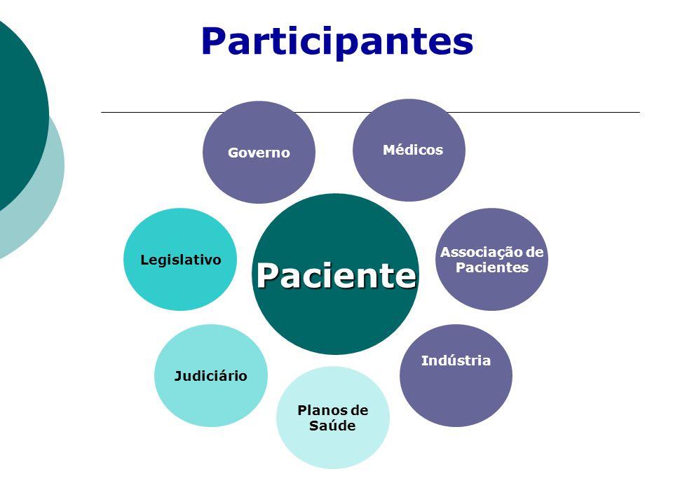 Participantes Paciente Governo Médicos Associação de Legislativo