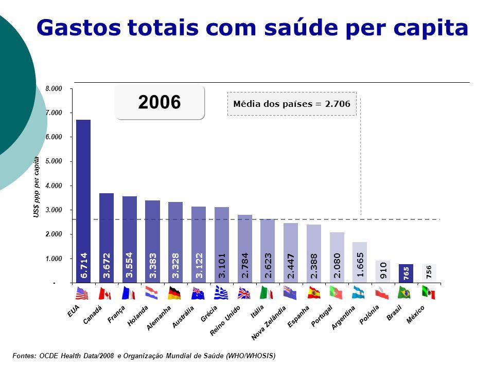 Gastos totais com saúde per capita