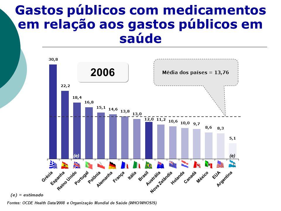 Gastos públicos com medicamentos em relação aos gastos públicos em saúde