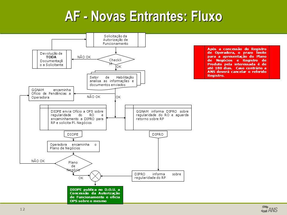 AF - Novas Entrantes: Fluxo