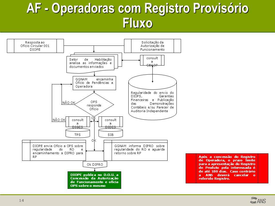 AF - Operadoras com Registro Provisório Fluxo
