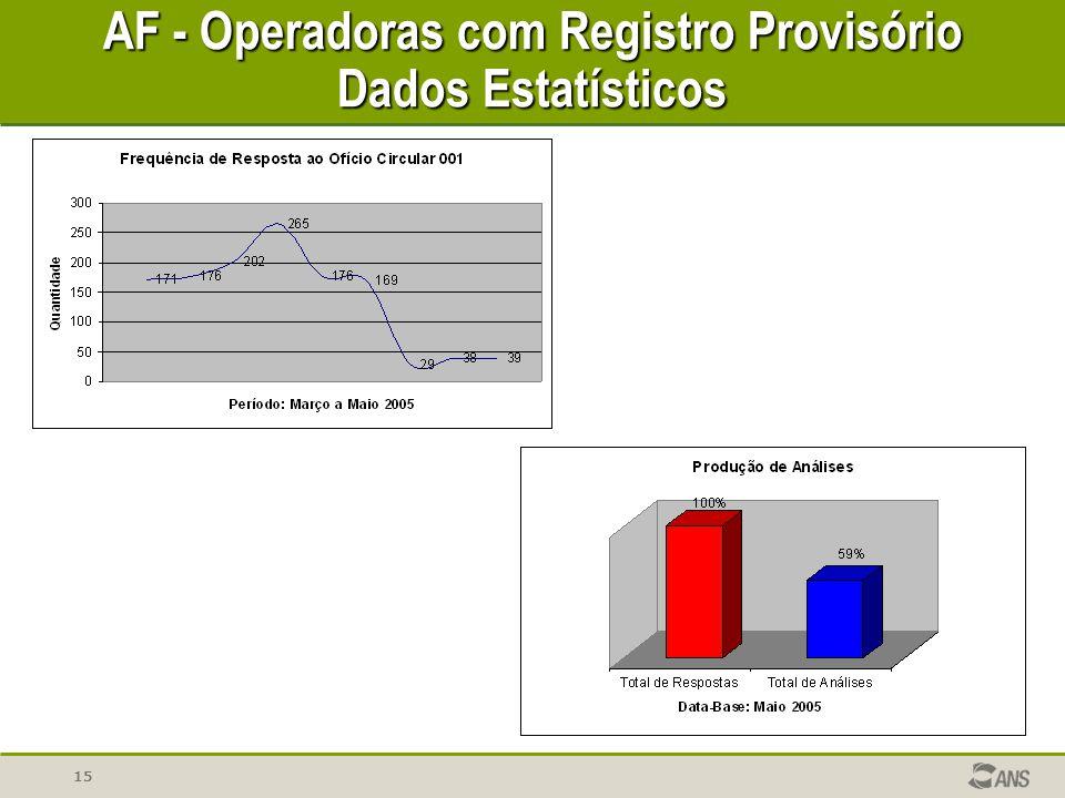 AF - Operadoras com Registro Provisório Dados Estatísticos
