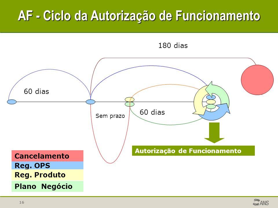 AF - Ciclo da Autorização de Funcionamento