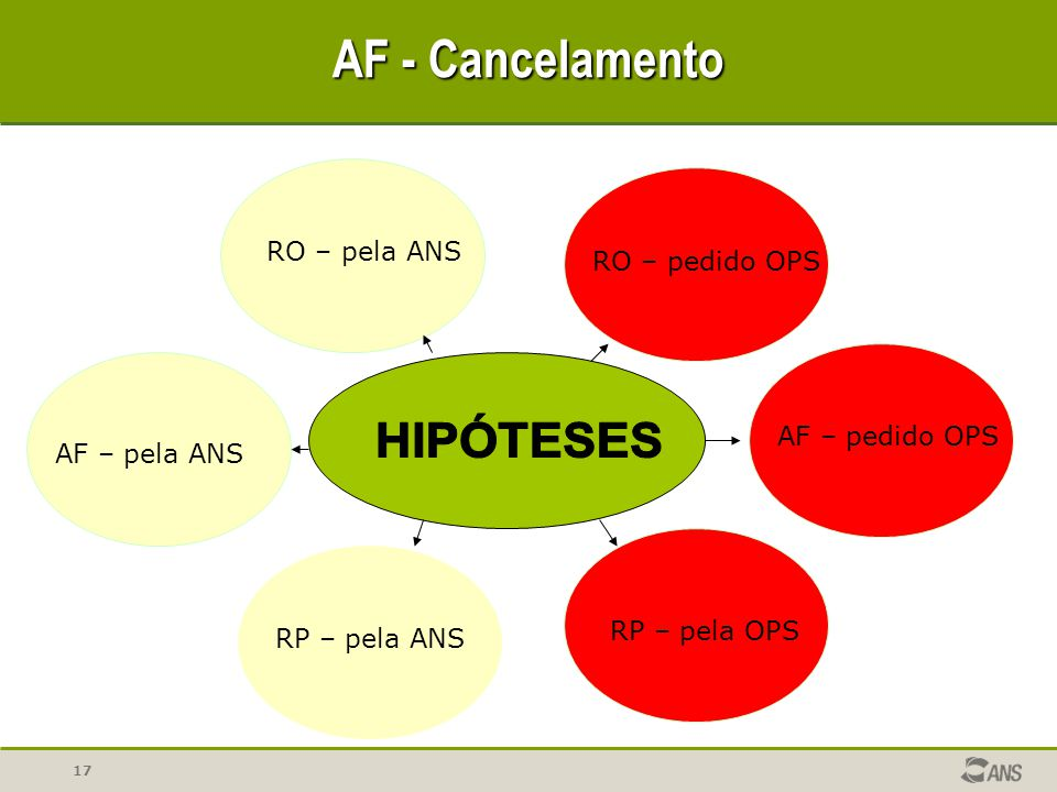AF - Cancelamento HIPÓTESES RO – pela ANS RO – pedido OPS