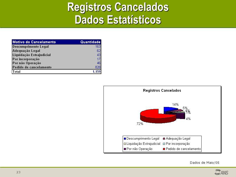 Registros Cancelados Dados Estatísticos