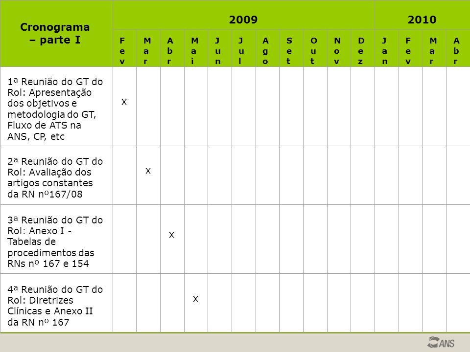 Cronograma – parte I 2009. 2010. Fev. Ma r. Ab r. Ma i. Jun. Ju l. Ago. Se t. Ou t. Nov.