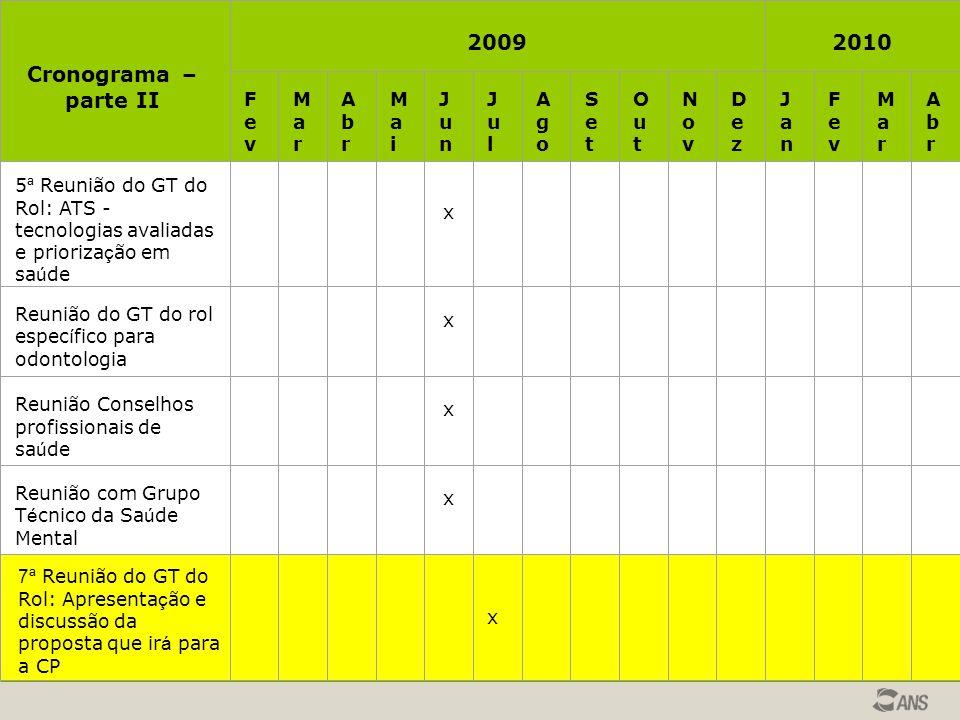 2009 2010 Cronograma – parte II Fev Mar Abr Ma i Jun Jul Ago Set Out