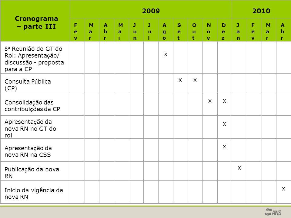 Cronograma – parte III 2009. 2010. Fev. Mar. Abr. Ma i. Jun. Ju l. Ago. Se t. Out. Nov. Dez.