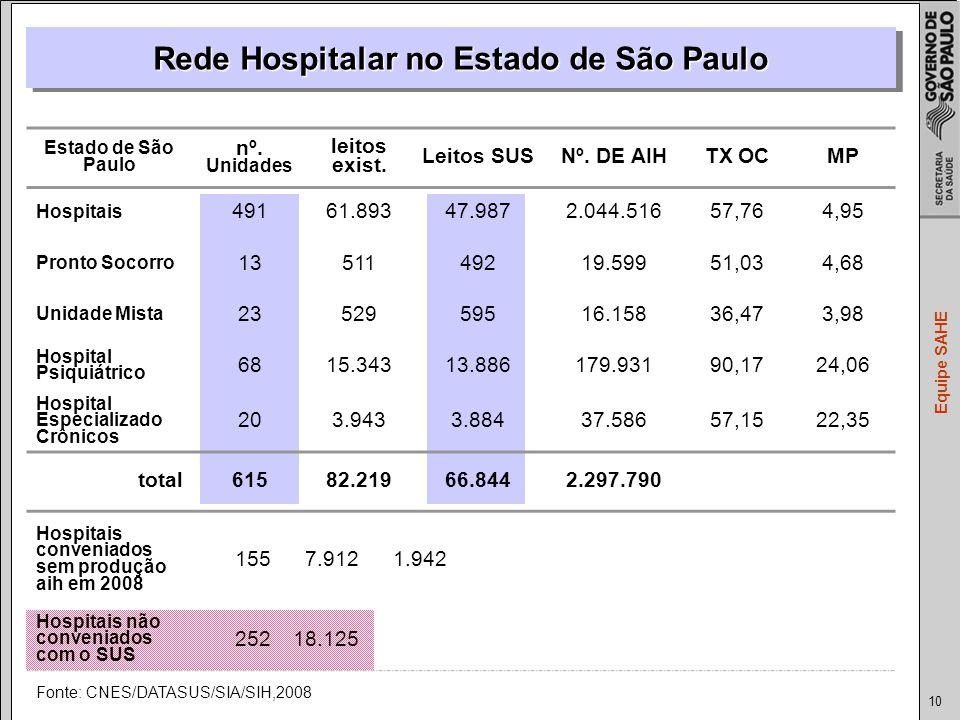 Rede Hospitalar no Estado de São Paulo