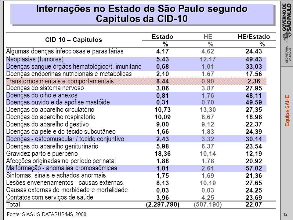 Internações no Estado de São Paulo segundo
