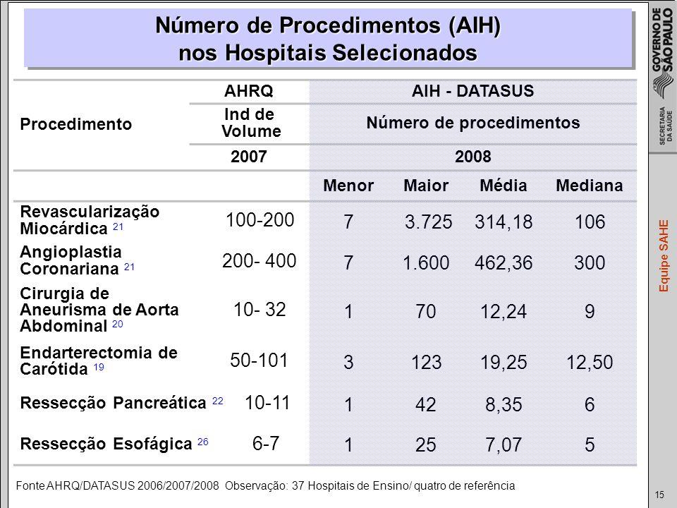 Número de Procedimentos (AIH) nos Hospitais Selecionados