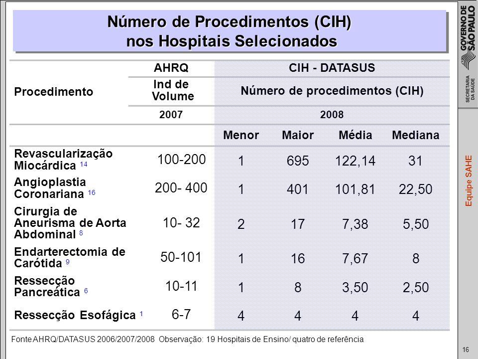 Número de Procedimentos (CIH) nos Hospitais Selecionados