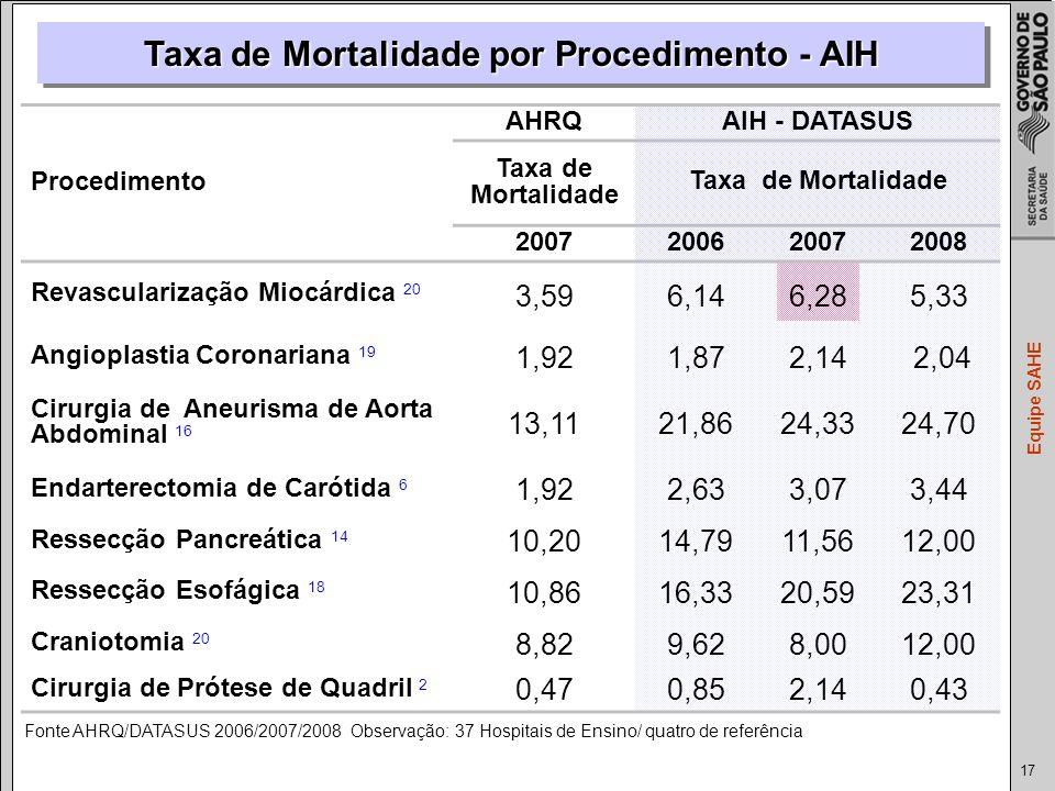 Taxa de Mortalidade por Procedimento - AIH