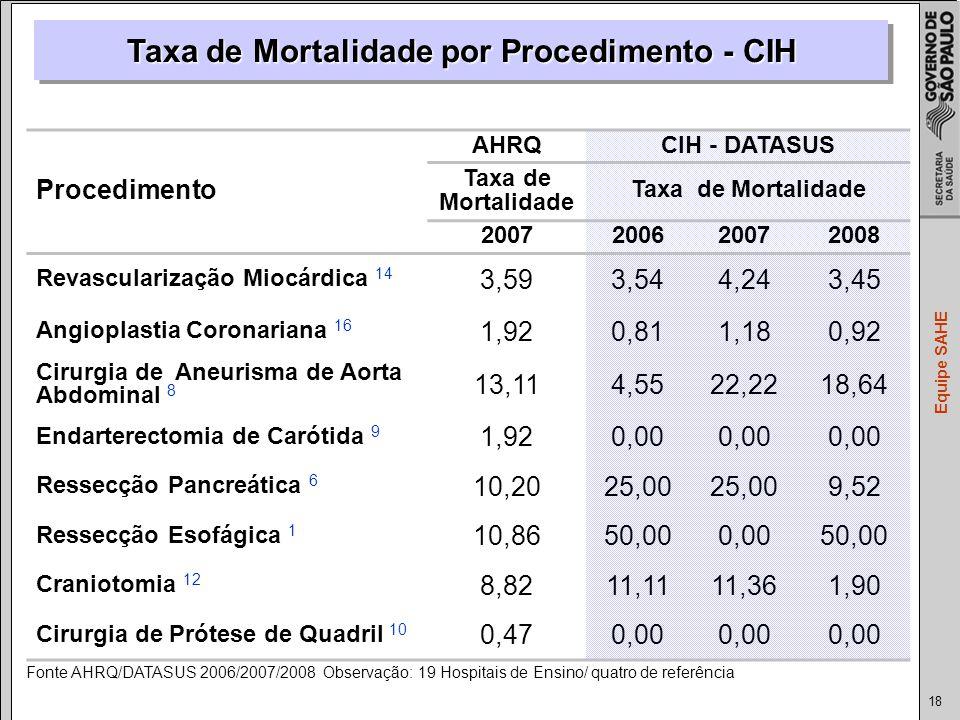 Taxa de Mortalidade por Procedimento - CIH