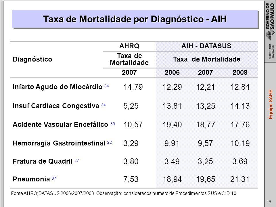 Taxa de Mortalidade por Diagnóstico - AIH