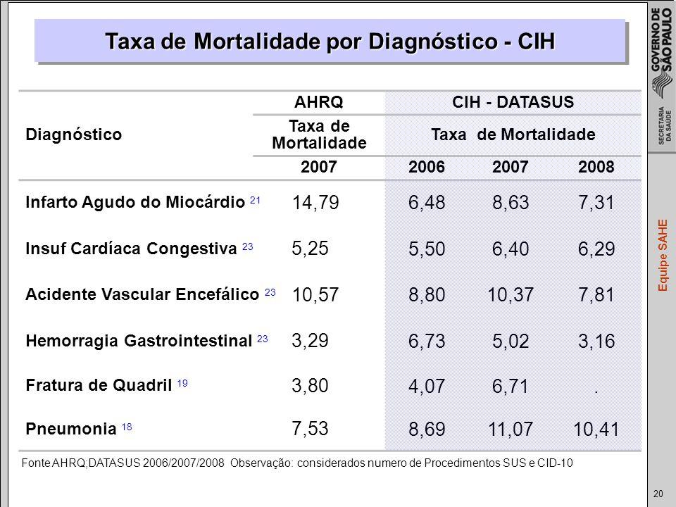 Taxa de Mortalidade por Diagnóstico - CIH