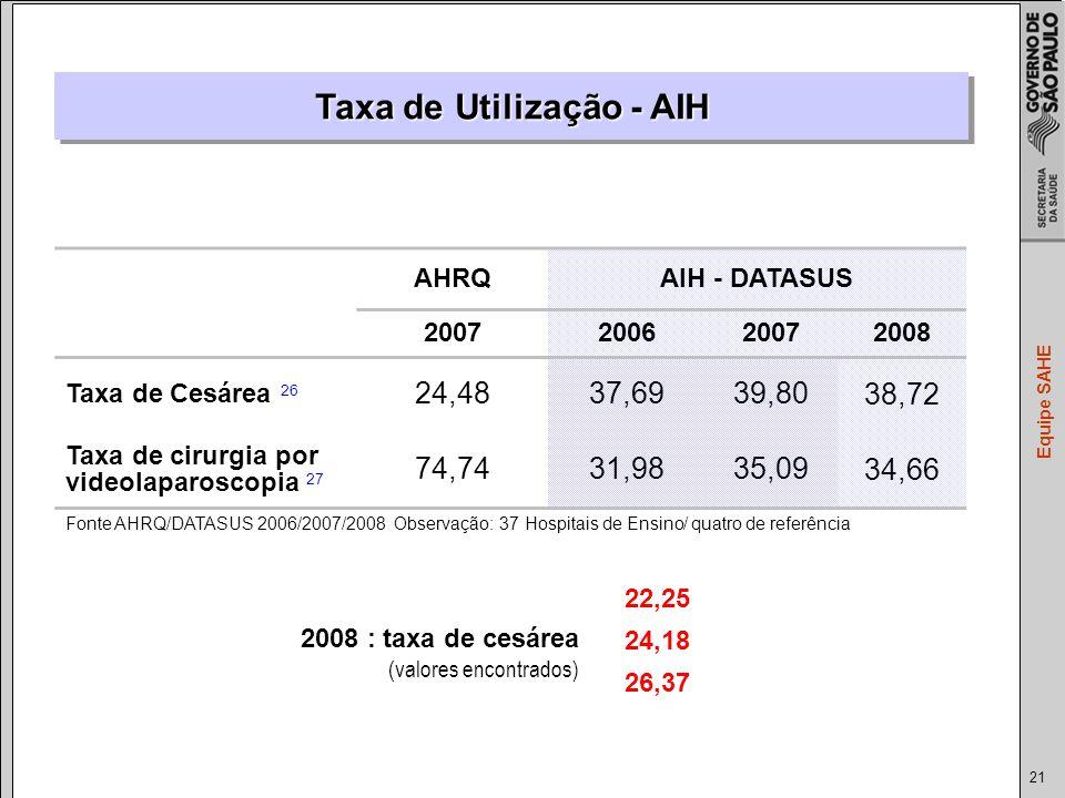 Taxa de Utilização - AIH