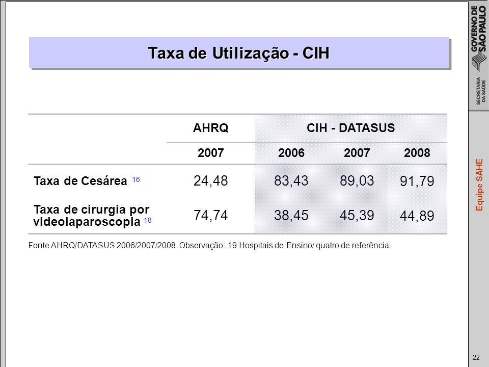 Taxa de Utilização - CIH
