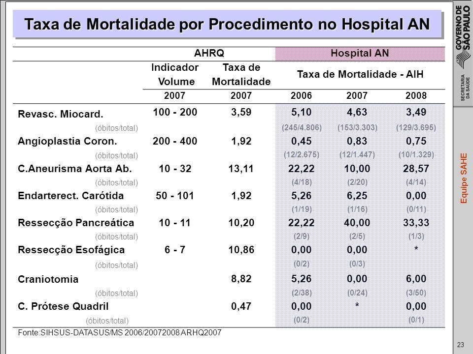 Taxa de Mortalidade por Procedimento no Hospital AN