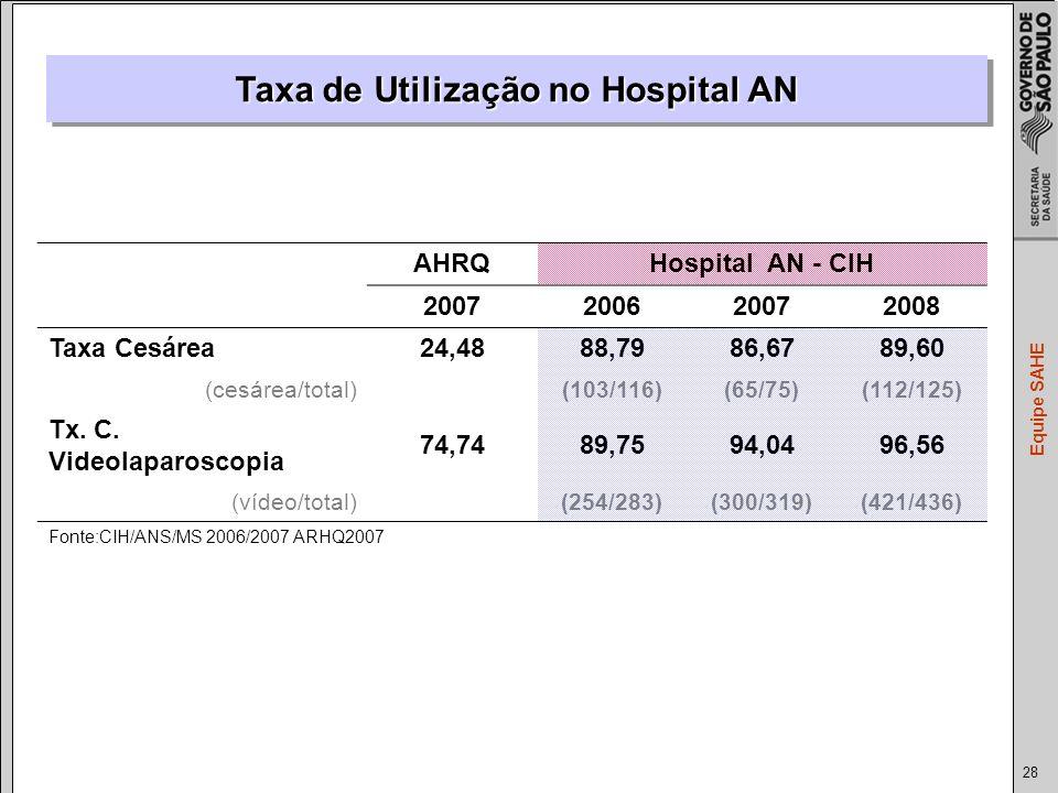 Taxa de Utilização no Hospital AN