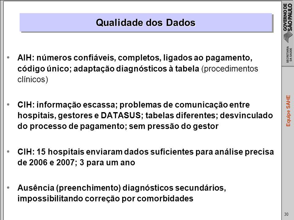 Qualidade dos Dados AIH: números confiáveis, completos, ligados ao pagamento, código único; adaptação diagnósticos à tabela (procedimentos clínicos)