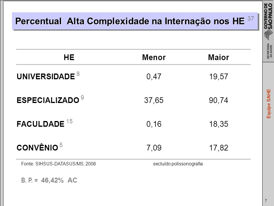 Percentual Alta Complexidade na Internação nos HE 37